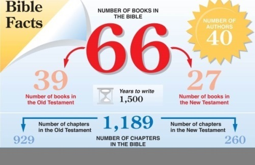 quickview Bible facts